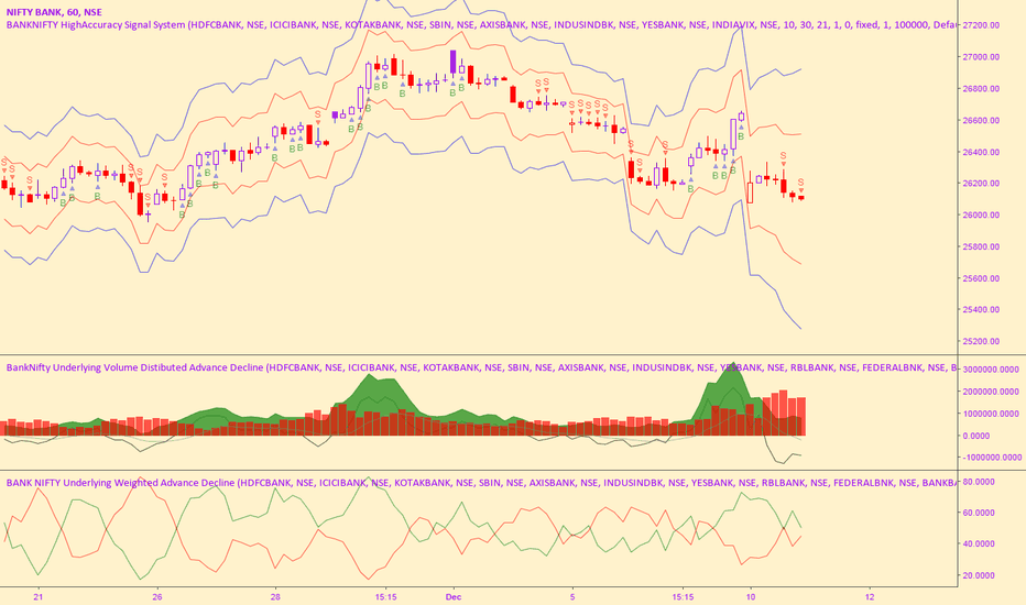 BANKNIFTY: Born to Trade Options - Part 2(Black Scholes)
