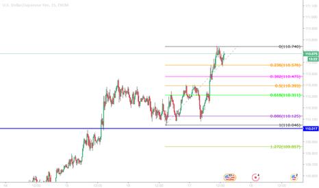 USDJPY: Day Trading the Fundamentals - Long USD/JPY