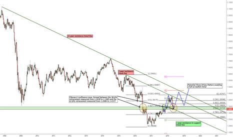 GBPUSD: GBP/USD Possible Bullish Trend Continuation