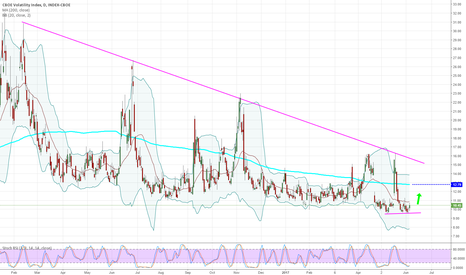 VIX: Volatility Index - Daily - Potential BUY
