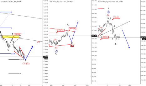 EURUSD: EW Video- EURUSD at support, USDJPY weak, More downisde on Oil