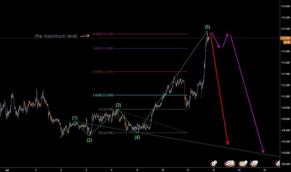 USDJPY: the maximum level of the Wolfe wave