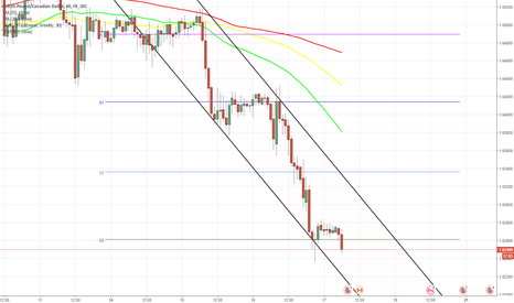 GBPCAD: GBP/CAD 1H Chart: Channel Down