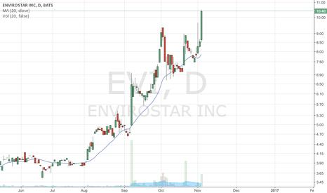 EVI: EVI mean reversion