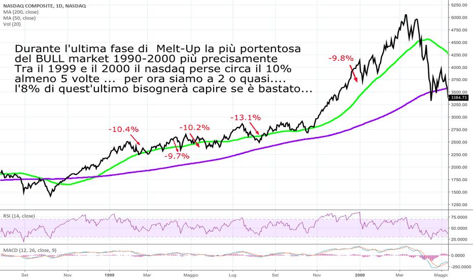 IXIC: NASDAQ 1999-2000 come NASDAQ 2018-2019?