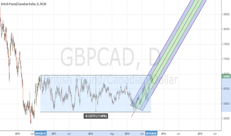 GBPCAD: GBPCAD - Pitch fork developing - tgt 1.7