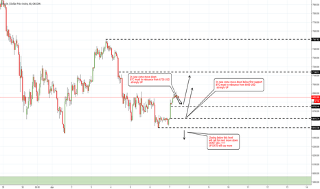 BTCUSDIDX: BTC USD H1 long lower level