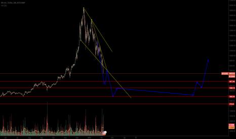 BTCUSD: Bitcoin: Bear Market