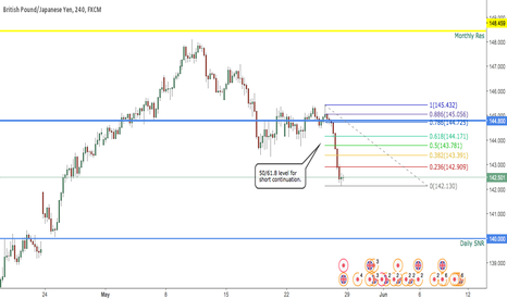 GBPJPY: GBPJPY H4 OUTLOOK 29th MAY - 2nd JUNE 2017