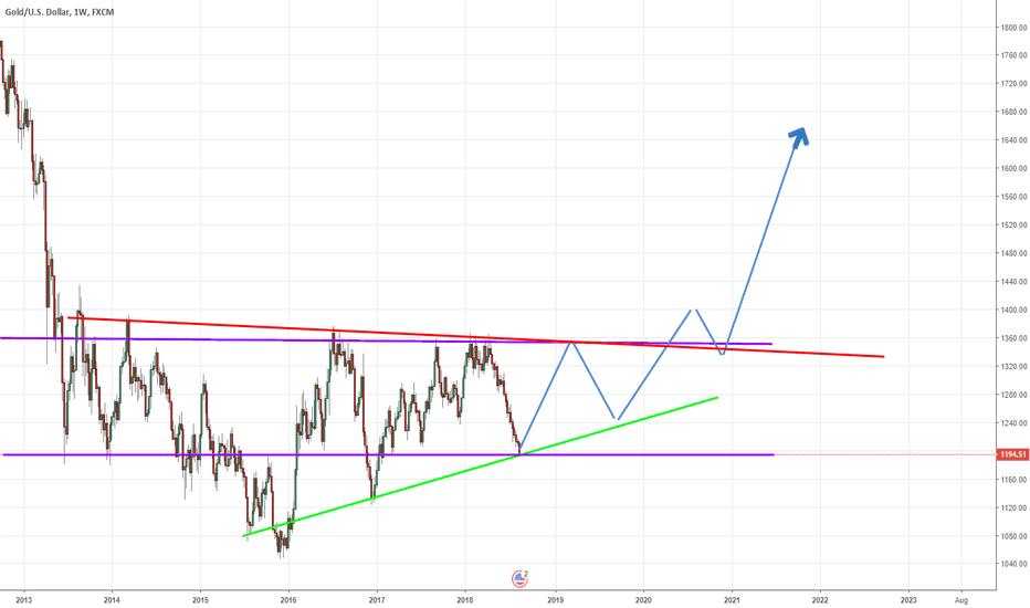 XAUUSD: Maybe a long way up soon