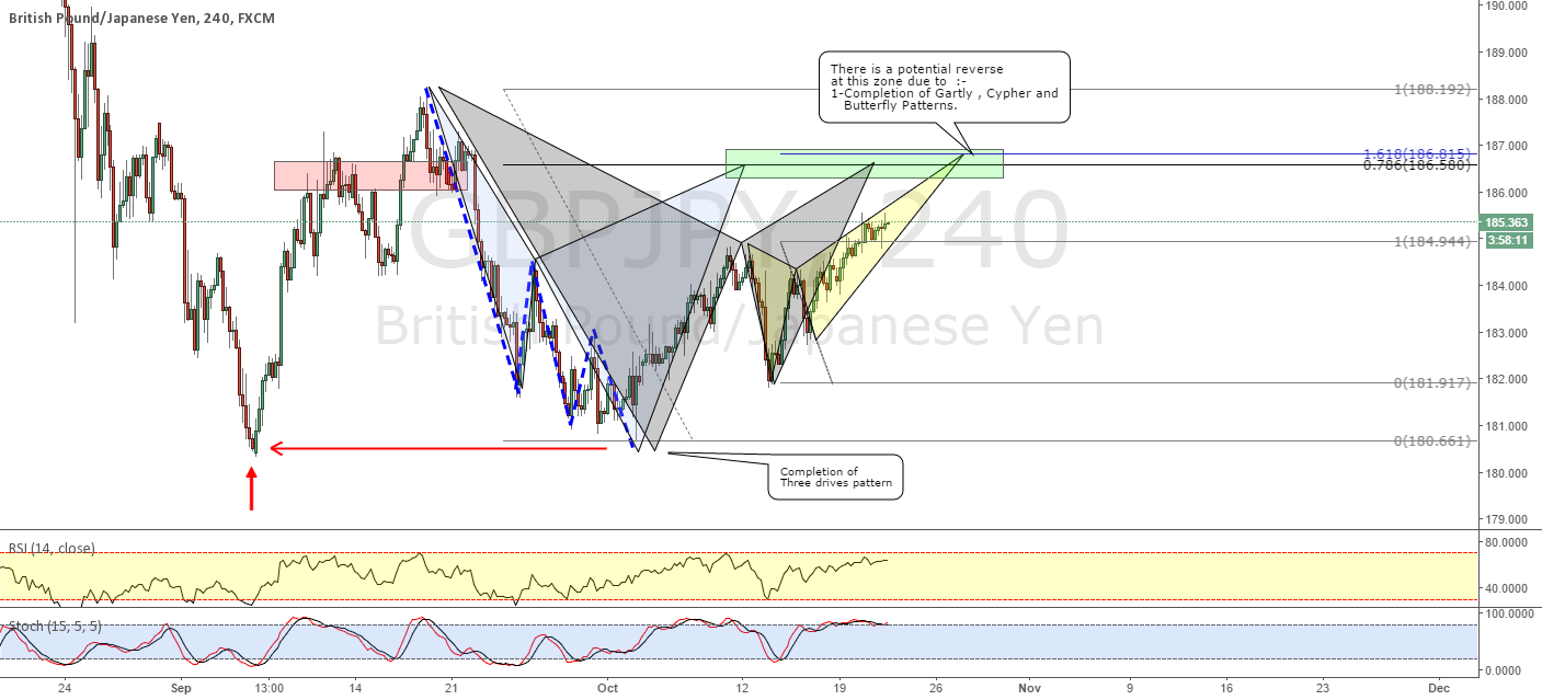 GBPJPY_ Potential Cypher , Gartly and Butterfly Patterns !
