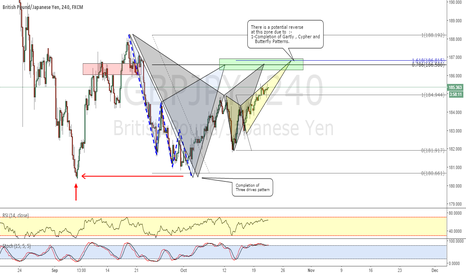 GBPJPY: GBPJPY_ Potential Cypher , Gartly and Butterfly Patterns !