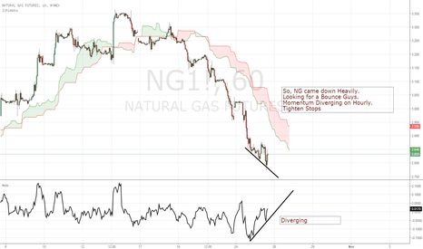 NG1!: NG. Tighten Stops