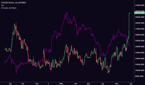 ETHUSDSHORTS: [ETH] Open Eth Short Positions Indicate Potential Short Squeeze