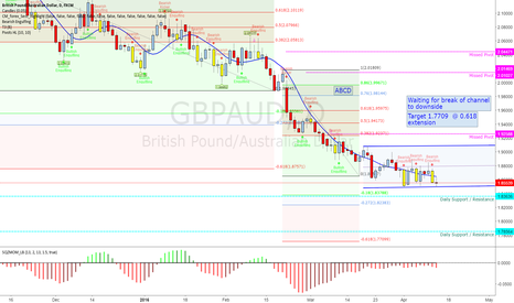 GBPAUD: GBPAUD break to downside