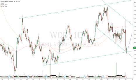 WDR: WDR daily channel bounce