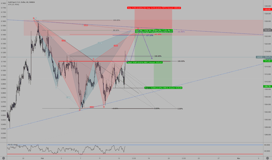XAUUSD: Bearish Bat and Cypher Pattern on GOLD