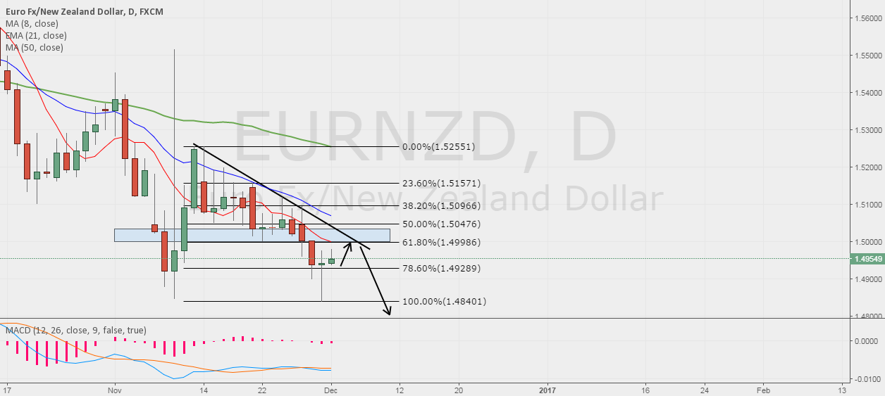EURNZD POSSIBLE SELL!!
