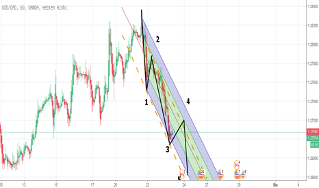 USDCAD: USDCAD DOWNTREND