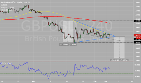 GBPUSD: Further down on triangle break