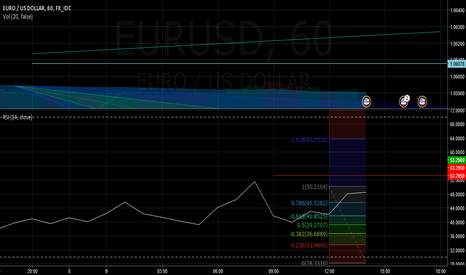 EURUSD: Labor Conditions // The Aftermath