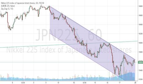 JPN225: チャネル内