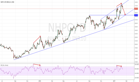 NHPC: NHPC SHORT Channel and Divergence.