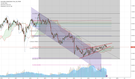 AUDCHF: AUD/CHF loses momentum after channel break