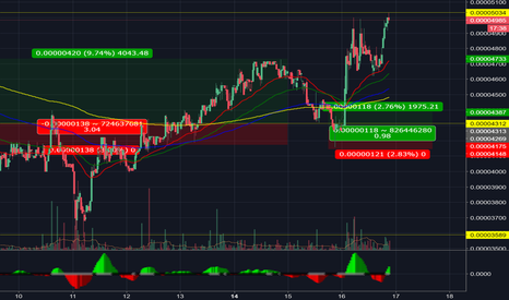 BATBTC: BAT looking at new High if BTC behaves