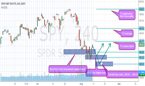 SPY: SPY STABILIZING AROUND IMPORTANT SUPPORT. WHEN TO BUY?