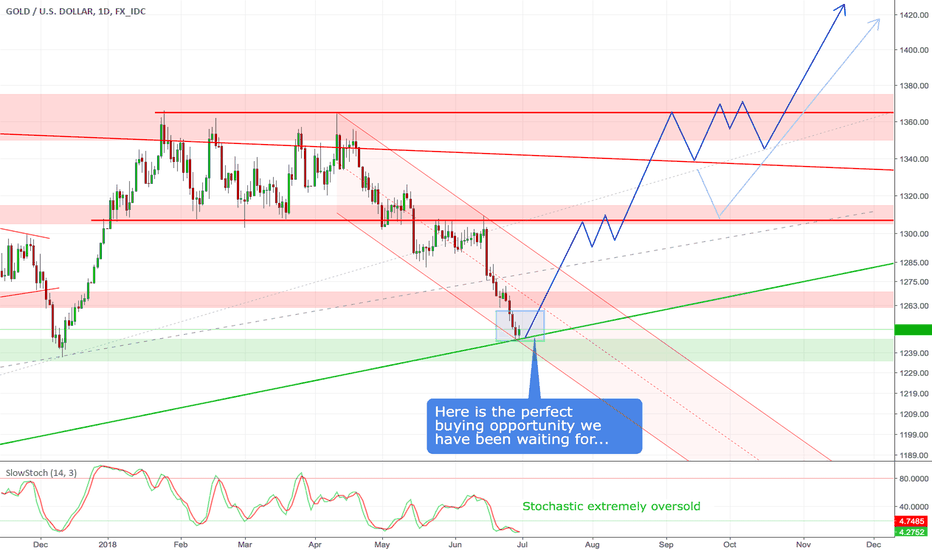 XAUUSD: Gold - Here is the perfect buying opportunity