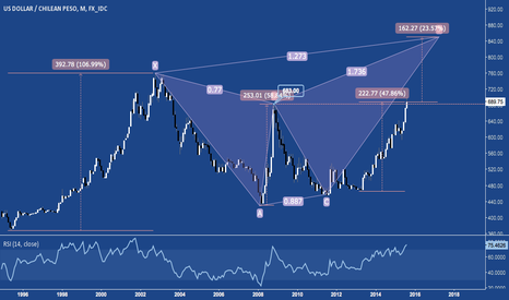 USDCLP: Chilean Peso Breaks 11/2008's Low. +23% to Bearish Butterfly PRZ