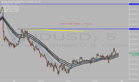 AUDUSD: Yellow market top is target
