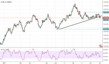 XAUUSD: Gold, comincia a vacillare pericolosamente