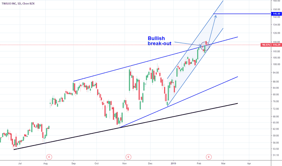 TWLO: Twilio: A strong stock pick.