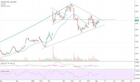 TWTR: TWTR Long if breakout this pennant