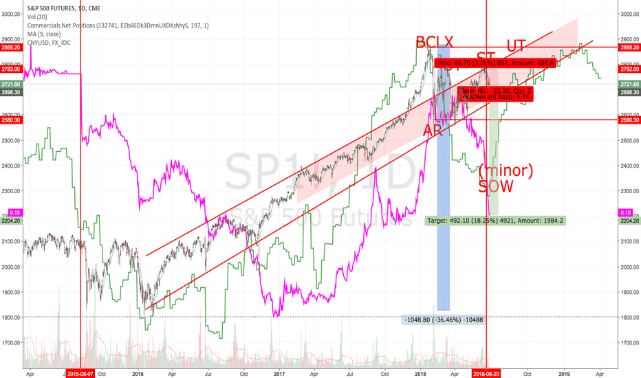SP1!: S&P 500 : get out or get short