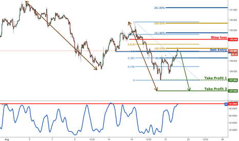 EURJPY: EURJPY approaching major level of resistance, prepare to sell