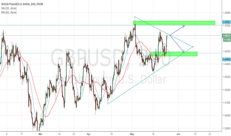 GBPUSD: Be patient for Price action GBPUSD Breakout Or Reject