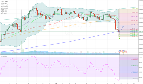XAUUSD: Bounce on Gold, retrace some of last week's move
