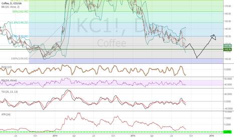 KC1!: Coffee rebound not so far but not so close