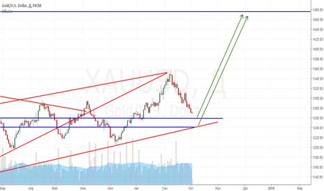 XAUUSD: Дальнейший рост золота