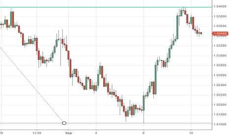 AUDUSD: AUD/USD retraces 61.8% and reverses