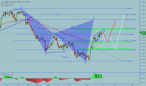 USDCAD: USDCAD: Potential sell opportunity