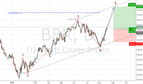 BBR: Brent Crude