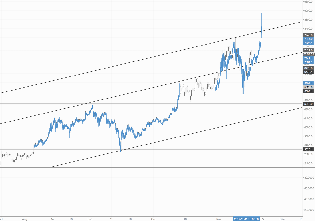 Bitcoin: History Repeating Itself, but much faster cycles?