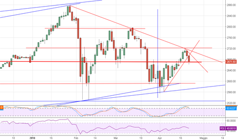 SP1!: SP500 FUTURE DAILY