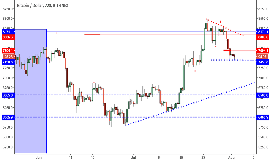 BTCUSD: BTCUSD: Next Leg Higher Can Break 8500.