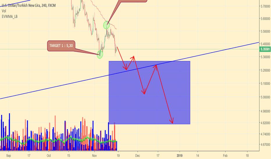 USDTRY: USD/TRY (UPDATE)