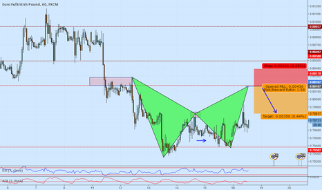 EURGBP: EURGBP Short setup on a Bat pattern